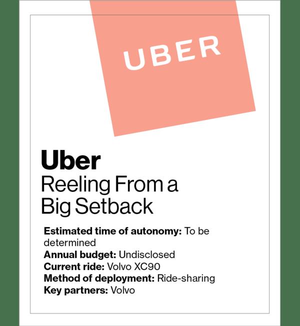 Self-driven car race Uber