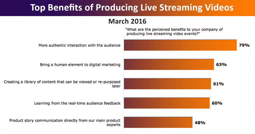 benefits-of-live-video