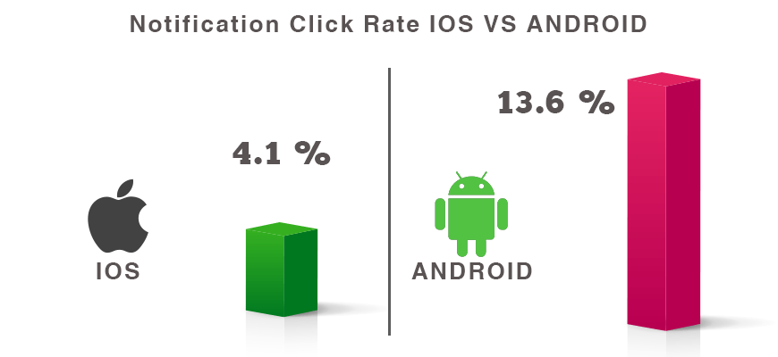 click-rate-ios-android