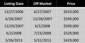 Sales ratio listing history