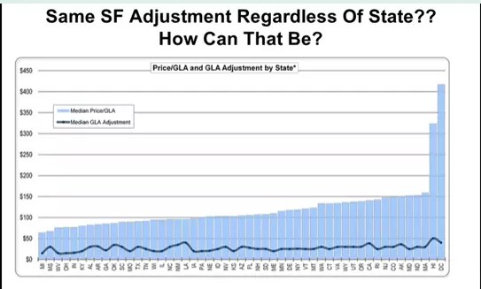 Same SF Adjustments Regardless of State? How Can That Be?