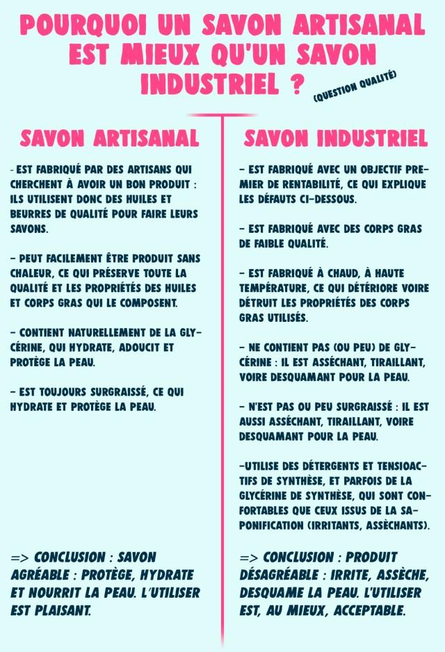 savon industriel vs savon artisanal : quelles différences de qualité ?