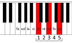 L'accord de do de trois sons