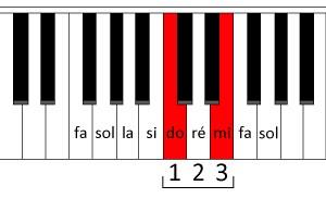 Une tierce au piano