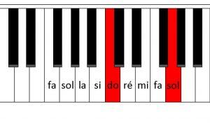 Une quinte juste au piano