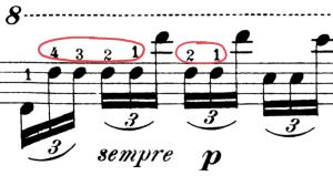 Les notes répétées avec un doigtés différents au piano