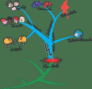 carte mentale résolution de conflits