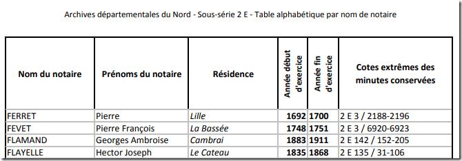 table alphabétique des notaires