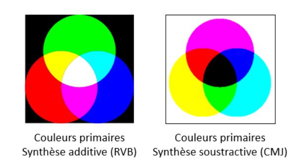 Couleurs primaires synthèse additive et soustractive