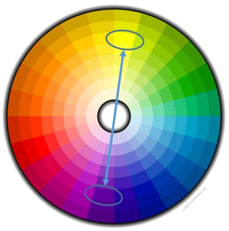 Interactions entre couleurs : couleurs complémentaires
