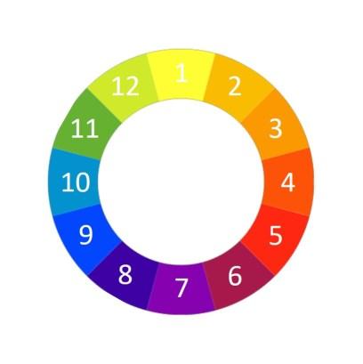 cercle chromatique ordre des couleurs sur le tableau des mélanges des couleurs