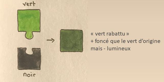 vert rabattu, mélange de vert et de noir