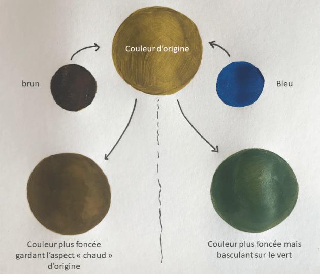 foncer une couleur avec du brun ou du bleu