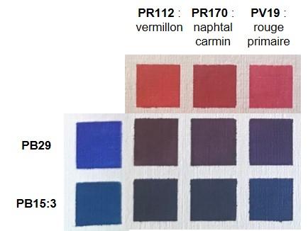 Comparatif des violets obtenus par mélanges des différentes teintes de rouge et de bleu