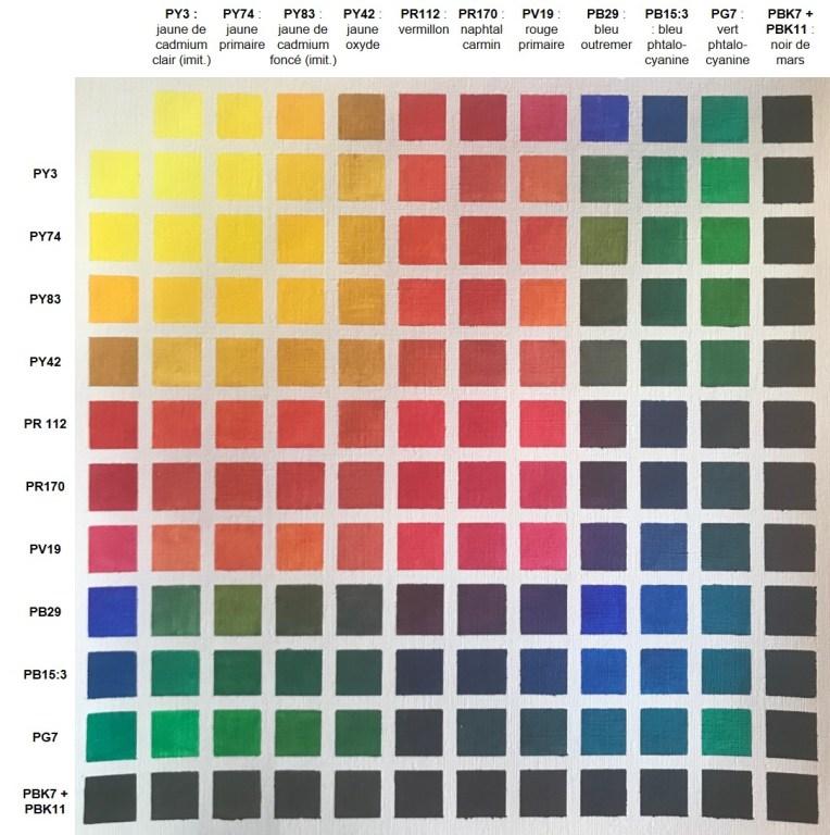 Je prends une photo de mon nuancier de couleurs finalisé et je note les couleurs à l'informatique