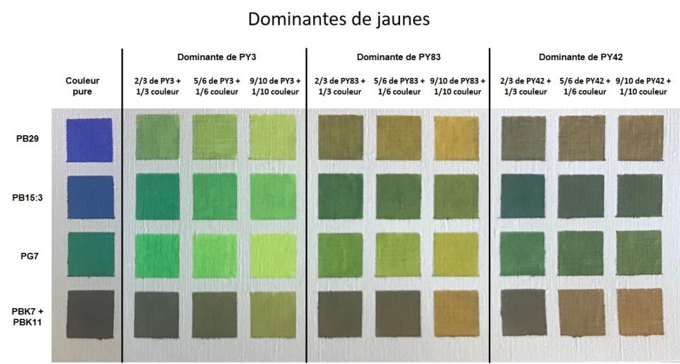 Les nuances de verts obtenues par mélanges avec des dominantes de jaunes