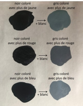 Obtenir des noirs et des gris à partir des 3 couleurs primaires qui composeront votre palette de couleurs réduites