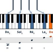 Apprendre-le-violoncelle-Cordes-à-vide