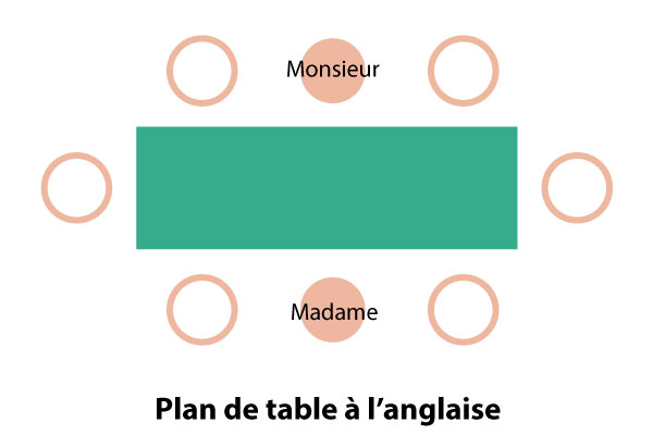 plan de table modèle style anglais français américain hôtes s'assoir maîtres laison, maîtresse maître de maison recevoir invité, étiquette protocole savoir vivre