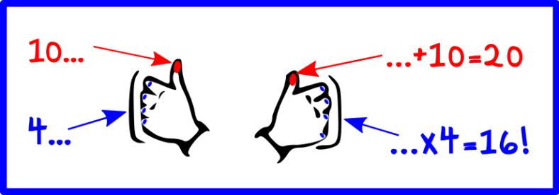 Résultat de l'astuce des doigts levés
