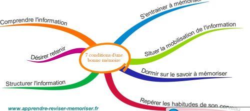 mind map pour apprendre