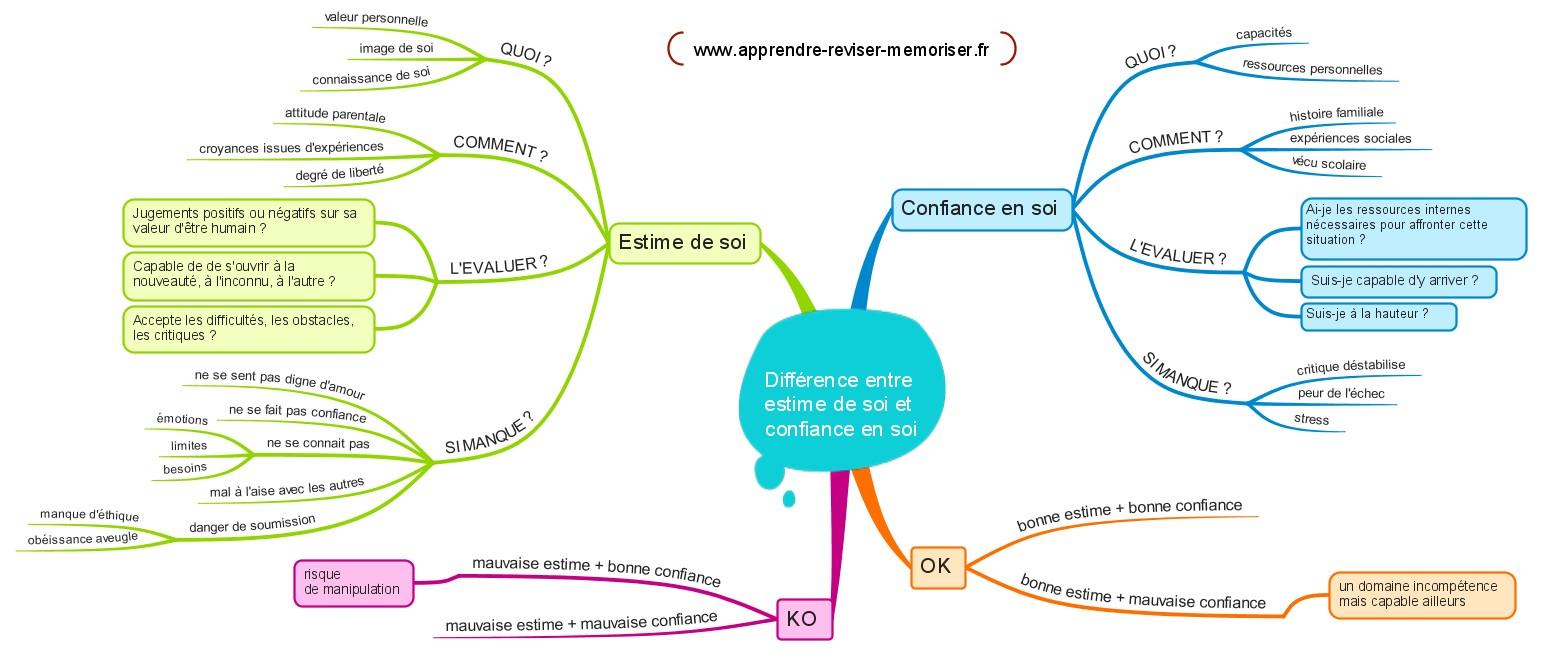 Difference Entre Confiance En Soi Et Estime De Soi Comment Les