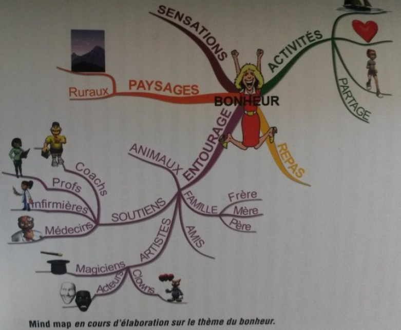 mind map carte mentale