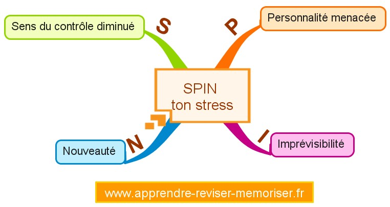 spin-stress