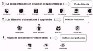 apprendre avec les 7 profils d'apprentissage