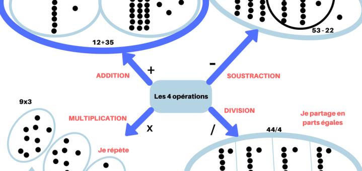 affiche quatre opérations mathématiques