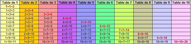Astuces pour apprendre les tables d 39 addition for Apprendre les tables facilement