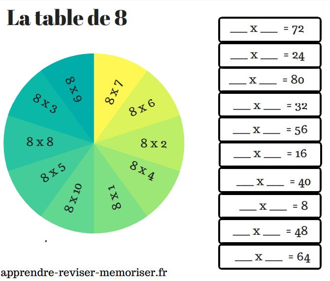 10 roues pour r viser les tables de multiplication - Table de multiplication jeu ...
