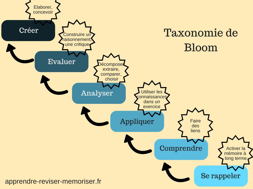 La taxonomie de Bloom niveaux de maitrise