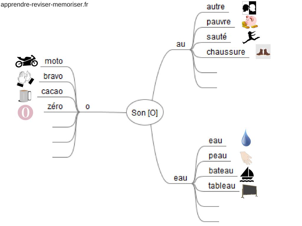cartes mentales en orthographe