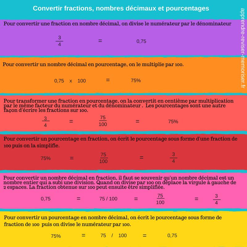 tableau conversion nombres décimaux fractions pourcentage