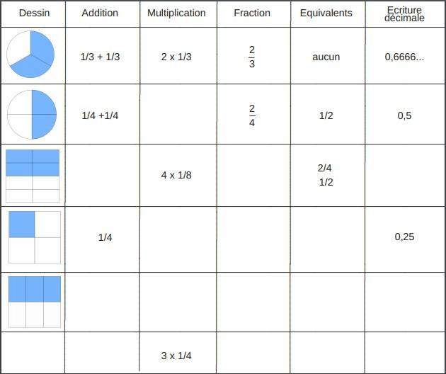 tableau entrainement fractions