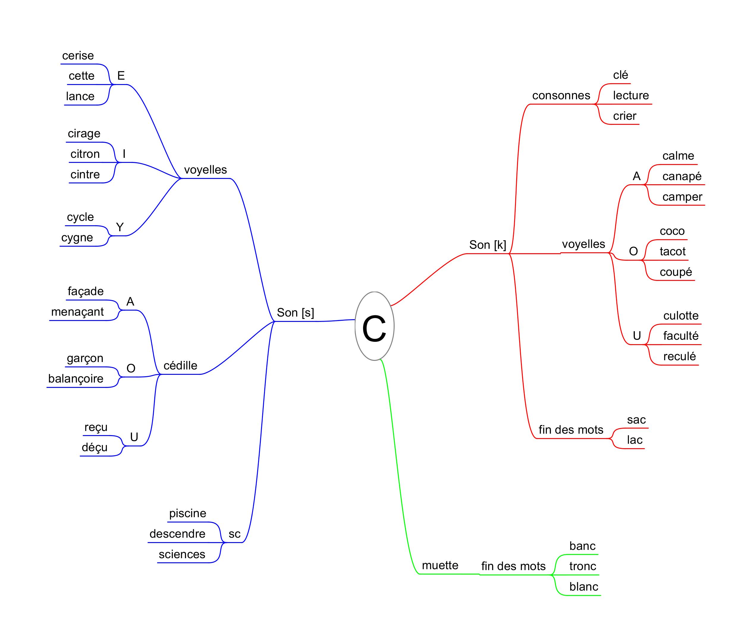 différentes valeurs de la lettre C