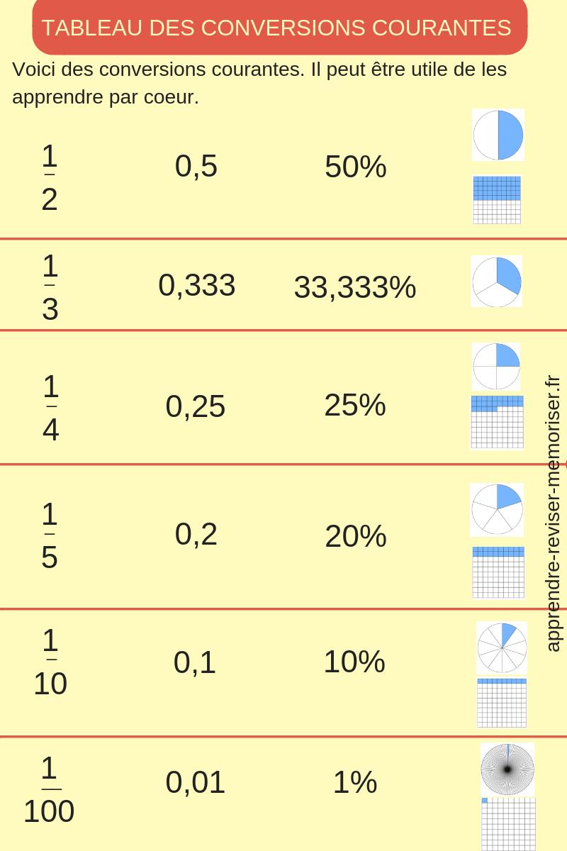Tableau des conversions courantes