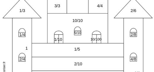 Coloriage des fractions et leurs équivalences