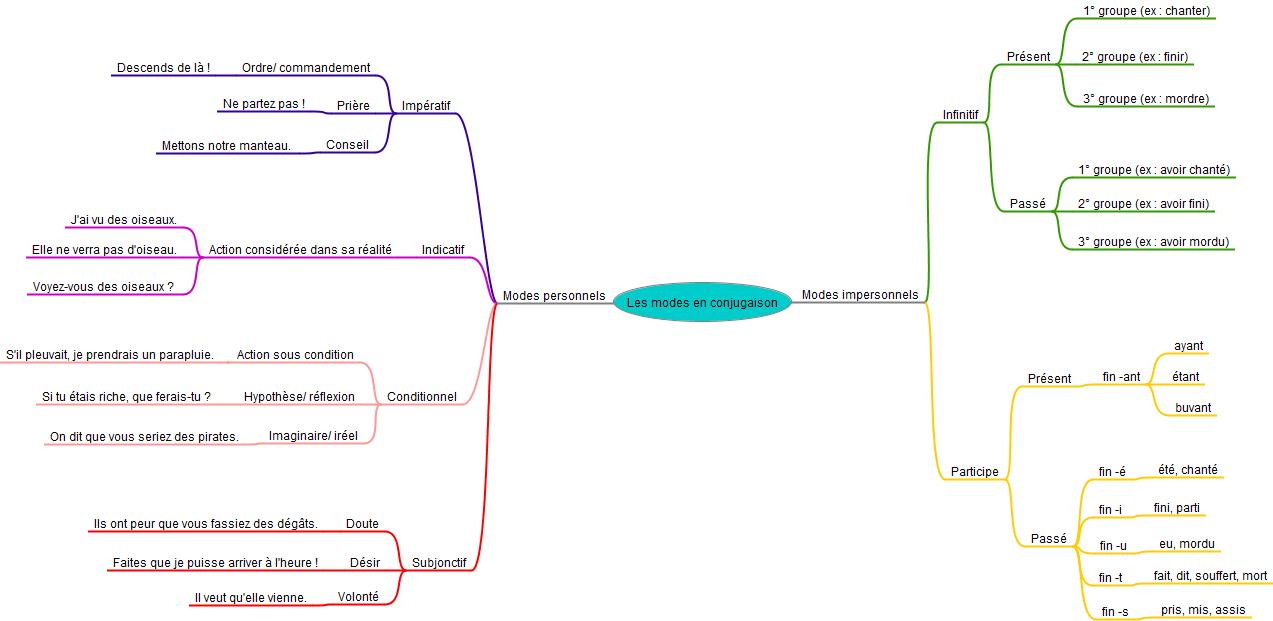 Conjugaison  une carte mentale des différents modes en français
