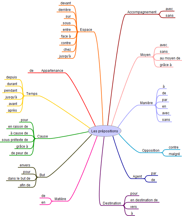 carte mentale prépositions