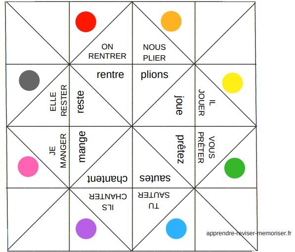 Cocottes De Conjugaison Du Present 3 Groupes Un Jeu Pour S Entrainer A Conjuguer Apprendre Reviser Memoriser