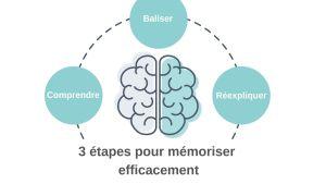 étapes pour mémoriser