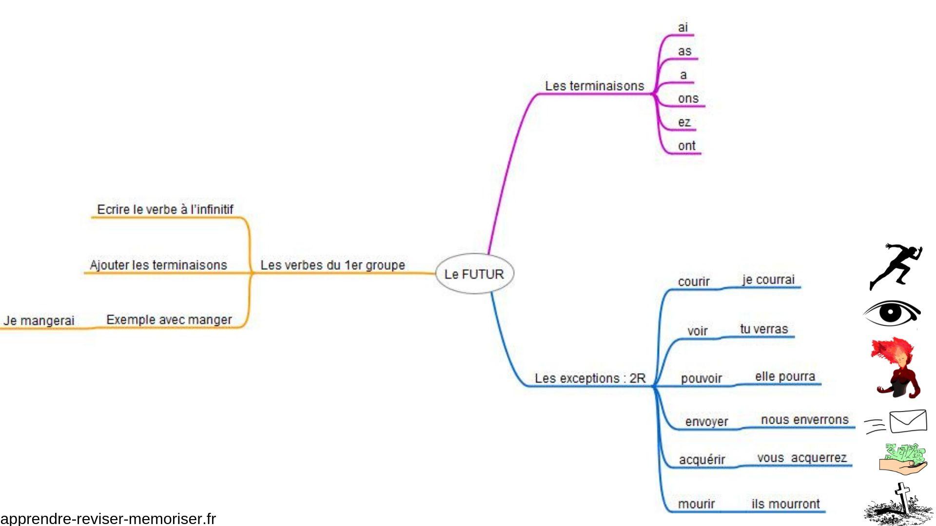 Conjugaison Carte Mentale Du Futur De L Indicatif Apprendre Reviser Memoriser