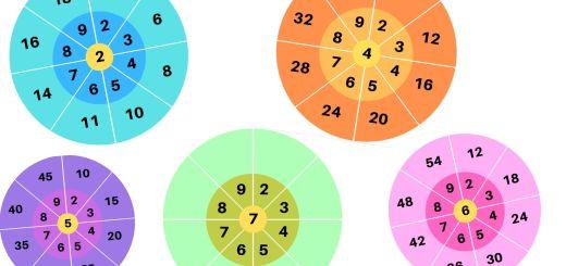 roues réviser les tables de multiplicatio