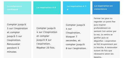 4 exercices simples de respiration