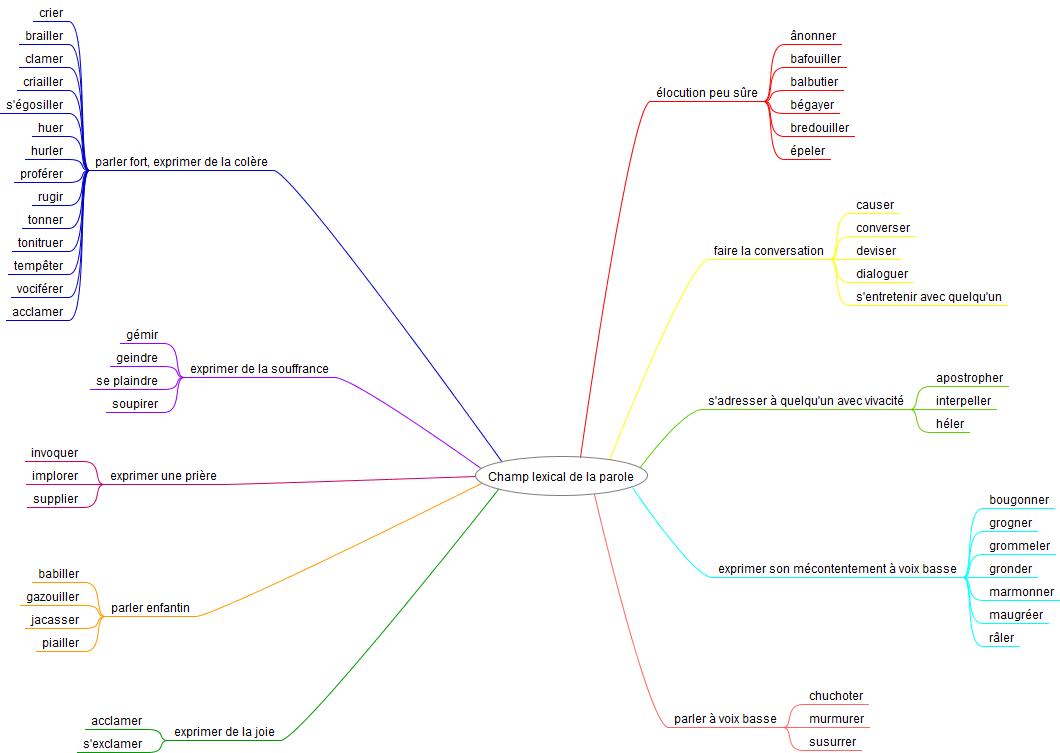 carte mentale champ lexical parole