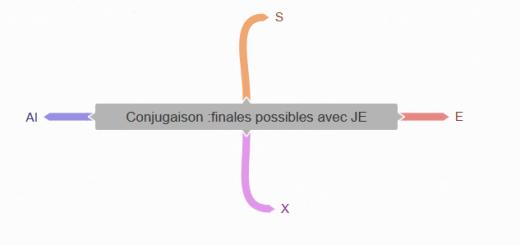 conjugaison finales possibles avec JE