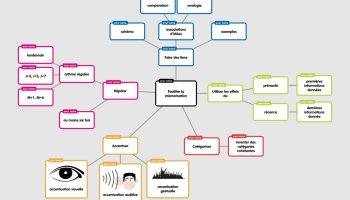 carte mentale en ligne gratuit 4 outils pour réaliser des cartes mentales en ligne   Apprendre