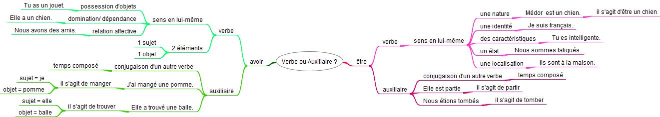 Etre Et Avoir Differencier Le Verbe Et L Auxiliaire Apprendre Reviser Memoriser